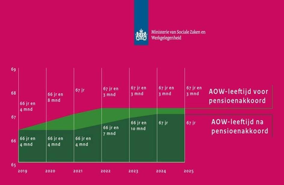 Grafiek AOW Leeftijd.jpg